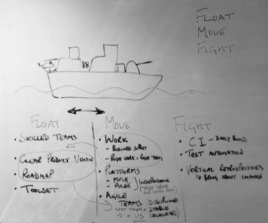Float-move-fight model