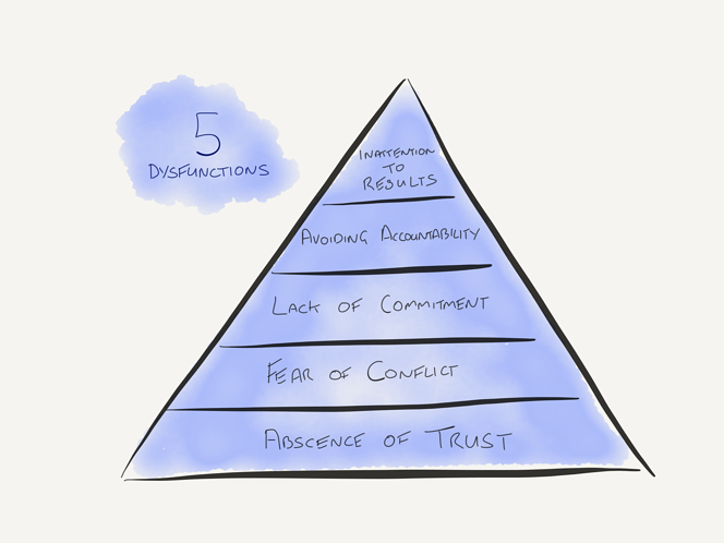 Five dysfunctions of a team Patrick Lencioni