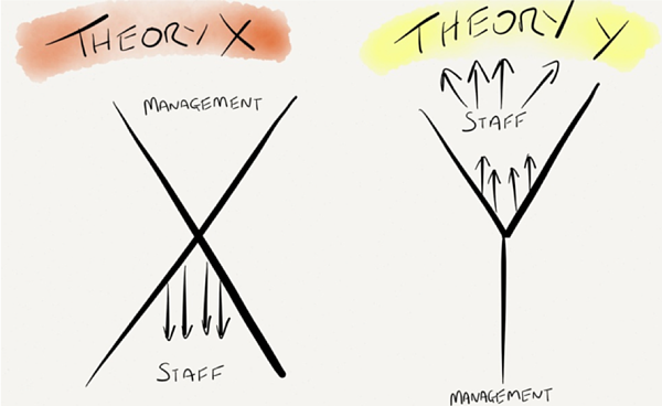 Theory X and Theory Y Diagram