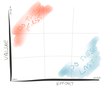 Effort Value graph