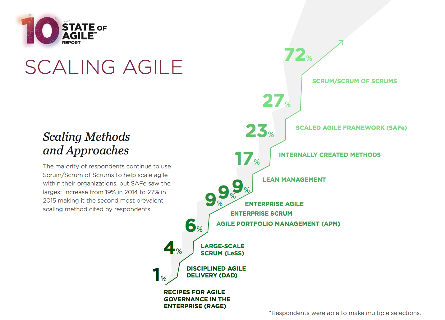 VersionOne survey - Scaling Agile