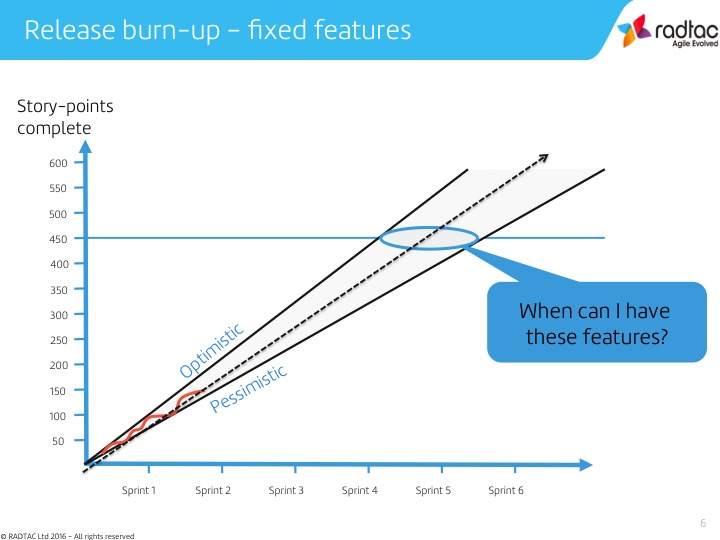 Release burn-up - fixed features