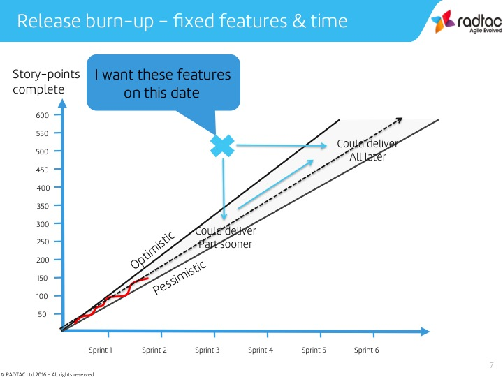 Release burn-up - fixed features & time